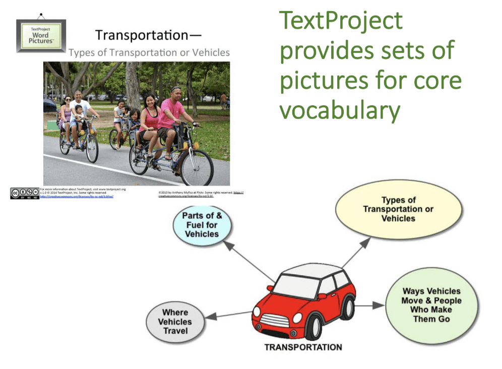 Text Project Word Map for Transportation for Vocabulary Strategy