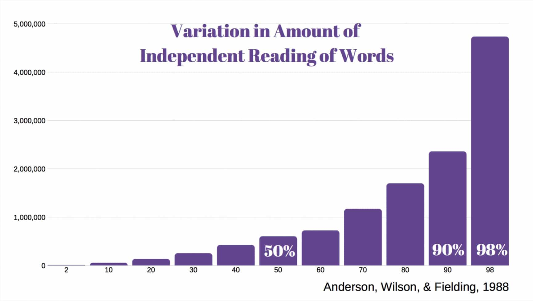 Vocabulary Instruction with Narrative Text – Inspired by Freddy Hiebert