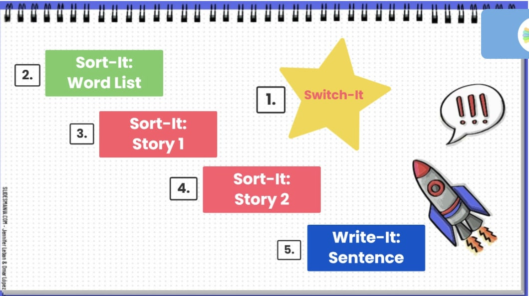 one-page lesson template for Switch It
