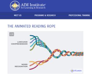 Scarborough's reading rope from AIM Institute