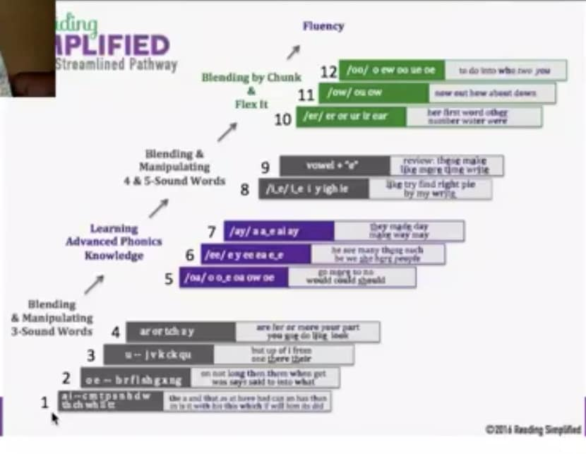The Reading Simplified Streamlined Pathway