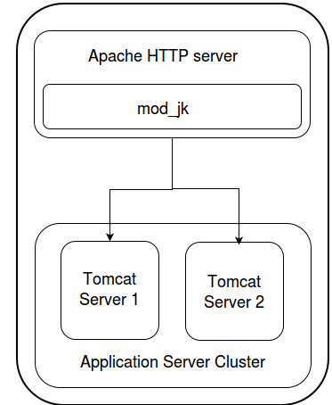 Set up Tomcat, Apache and mod_jk cluster