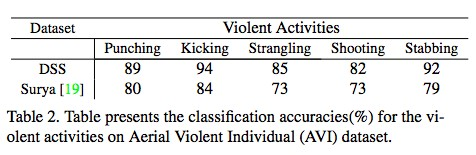 The status and problems of Machine Learning crime prediction - Ready