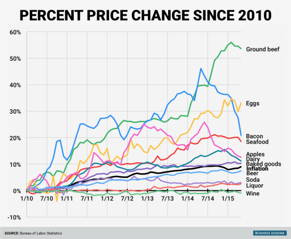 food-inflation-since-2010