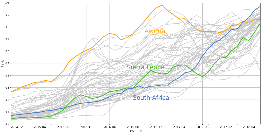African traffic growth and predictions for the future