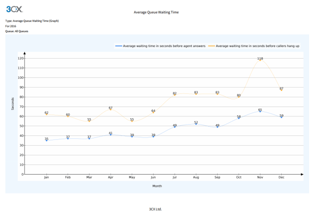 Average Queue Waiting Time Call Center report