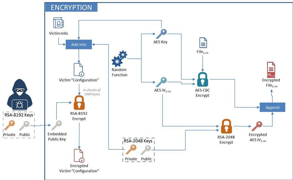 Figure 7. File encryption process