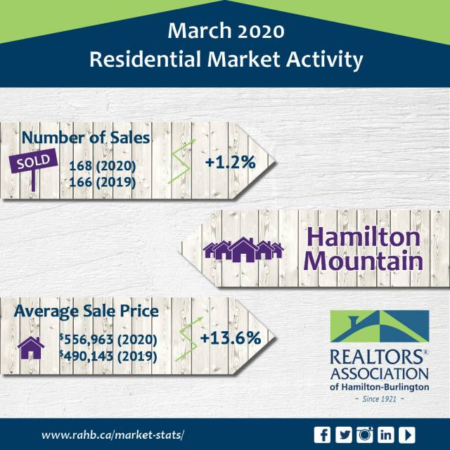 Hamilton Mountain - Real Estate Statistics for Hamilton Mountain
