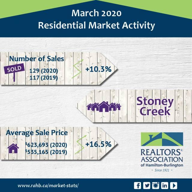 Stoney Creek - Real Estate Statistics for Stoney Creek