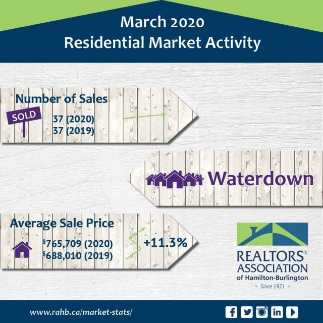 Waterdown - Real Estate Statistics for Waterdown