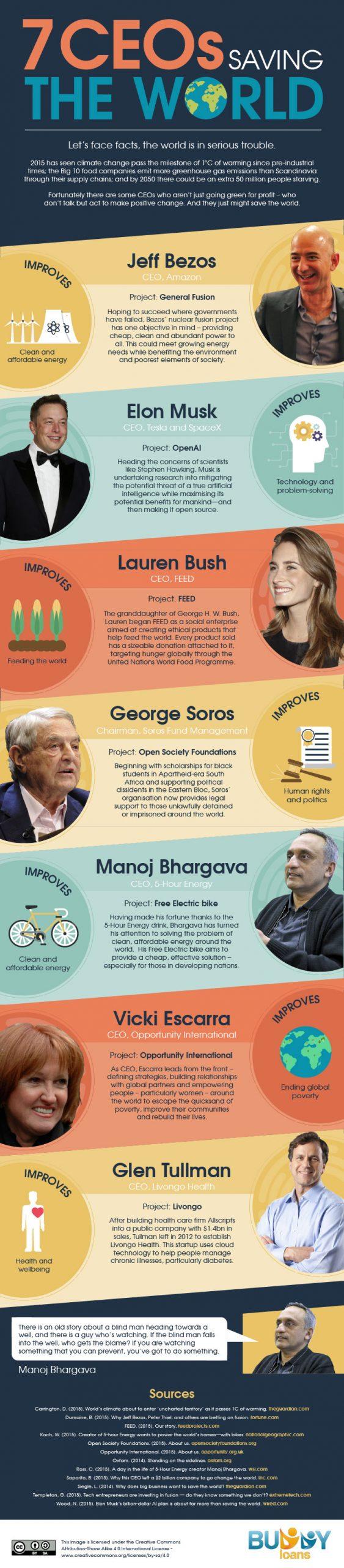 7 CEOs