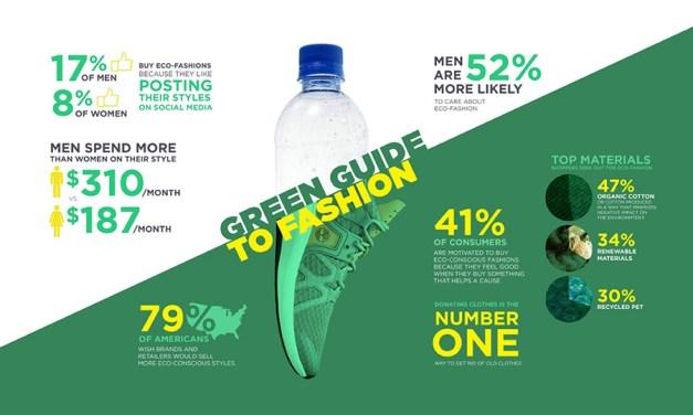 Men Spend More on 'Green' Fashion Than Women
