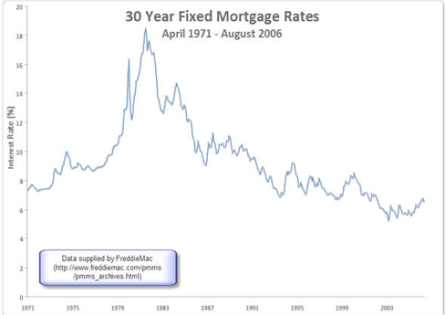 30 Year interest rates