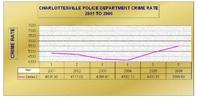 Charlottesville Crime Graph
