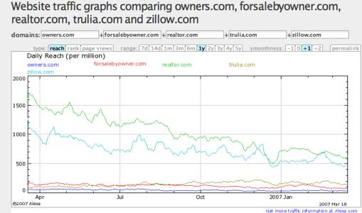 Zillow.com, Realtor.com, owners.com, forsalebyowners.com, trulia.com