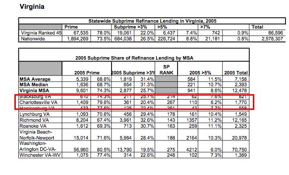 Subprime Cville Msa-1
