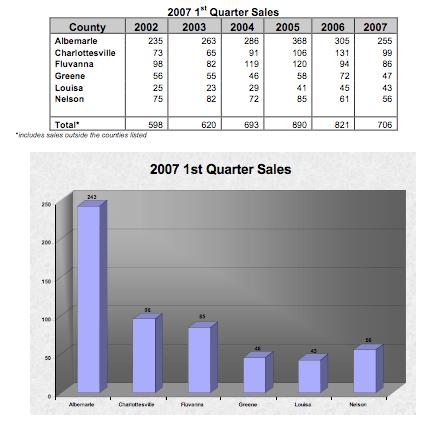2007 1st Quarter Sales