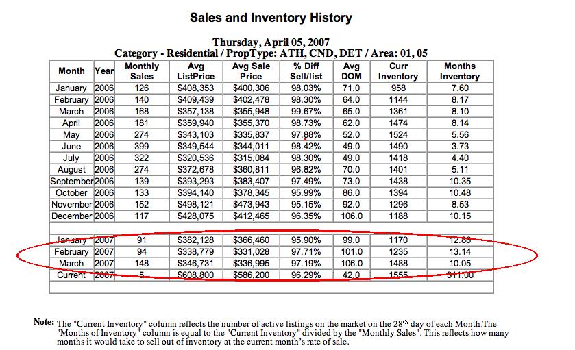 Charlalbemarle Inventory