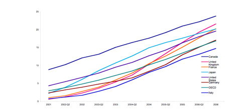 Broadband penetration, historic, G7 Countries