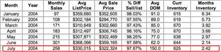 2004 All Sold Charlottesville & Albemarle