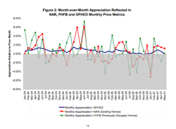 Figure 2 Month-Over-Month Appreciation Reflected In Nar, Fhfb And Ofheo Monthly Price Metrics