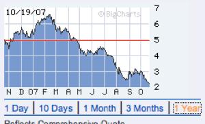 Move.com's stock price in 2007
