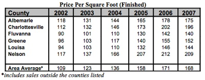 Charlottesville-Area-Price-Per-Square-Foot