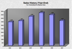 Charlottesville-Area-Year-End-Sales