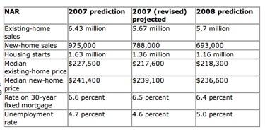 NAR 2007 Housing predictions