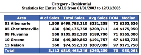 Sold-In-Charlottesville-Region-2003