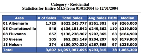 Sold-in-Charlottesville-region-2004