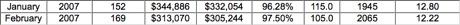 Charlottesville-Albemarle-Fluvanna-Greene-Nelson-Real-Estate-Market-Statistics-2007
