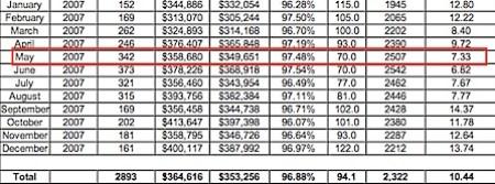 2007-Charlottesville-Albemarle-Real-Estate-Market-Analysis-Snapshot