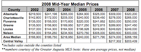 Median Sales Price of homes in the Charlottesville Region