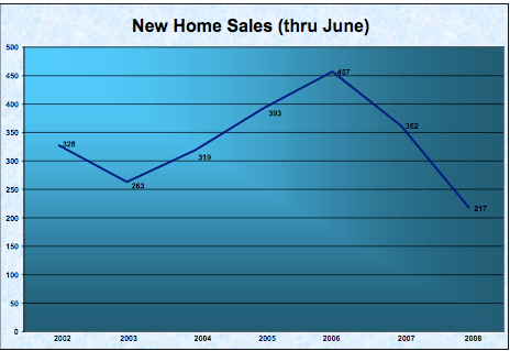 New construction sales in the Charlottesville Virginia region