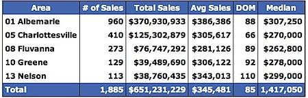 Sold Data for Albemarle, Charlottesville, Fluvanna, Greene and Nelson for 2007