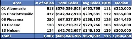 Median Prices for 2008 - Charlottesville, Albemarle, Fluvanna, Greene, Nelson
