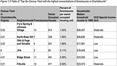 charlottesville neighborhoods with higher foreclosure rates