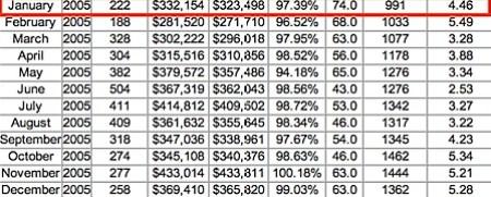 2005 Market Statistics for Central Virginia real estate market