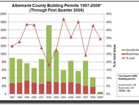 Albemarle County Building Permits 1st Quarter 2009
