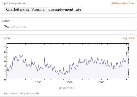 Charlottesville Unemployment trends - courtesy Wolfram Alpha