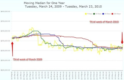 Moving Median Home Prices in Charlottesville and Albemarle - 2009 -vs- 2010