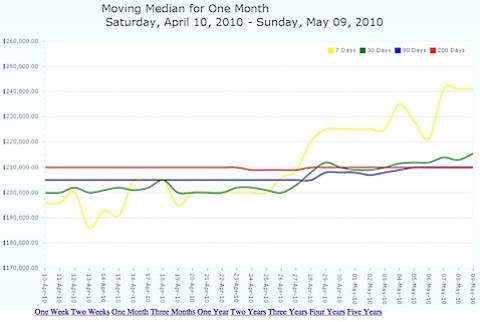 Moving median average home sale price for Charlottesville MLS