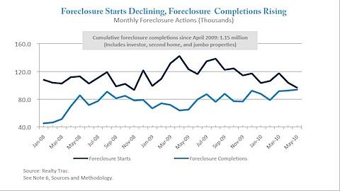 National Foreclosure data - Mildly irrelevant
