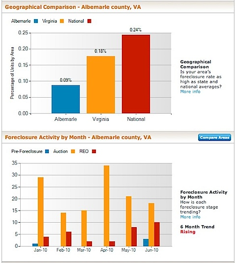 Albemarle County Foreclosure Rate and Foreclosure Trends Activity Information | RealtyTrac.jpg