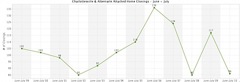 Charlottesville and Albemarle - Attached Home Closings - June and July.jpg
