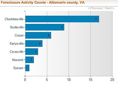 Albemarle County Foreclosure Rate and Foreclosure Activity Information | RealtyTrac-7.jpg