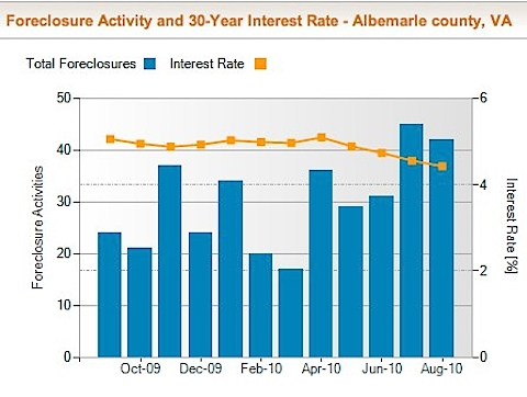 Albemarle County Foreclosure Rate and Foreclosure Activity Information | RealtyTrac-8.jpg