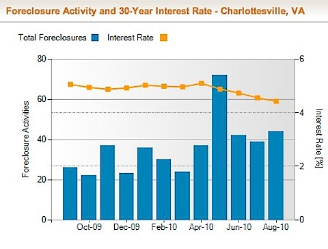 Charlottesville Foreclosure Rate and Foreclosure Activity Information | RealtyTrac-6.jpg
