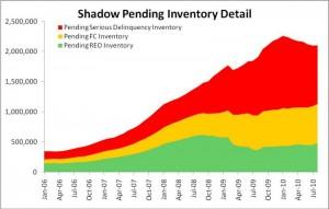 Shadow inventory, courtesy CoreLogic